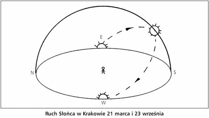 ruch_słońca_w_krakowie_21_marca_i_23_września.jpg