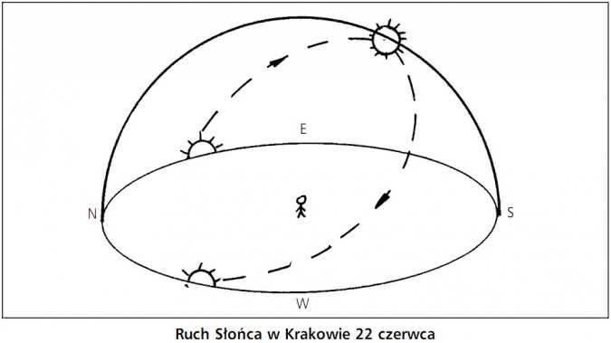 ruch_słońca_w_krakowie_22_czerwca.jpg