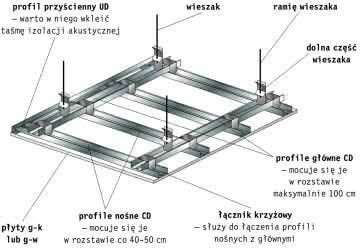 Sufit Podwieszany Konstrukcja Wykanczanie Forum Budowlane