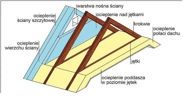 sciana_szczytowa_jetki_ocieplenie_Rys_2-730x395.jpg