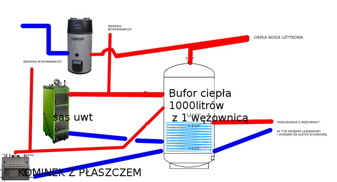Układ instalacji CO + CWU
