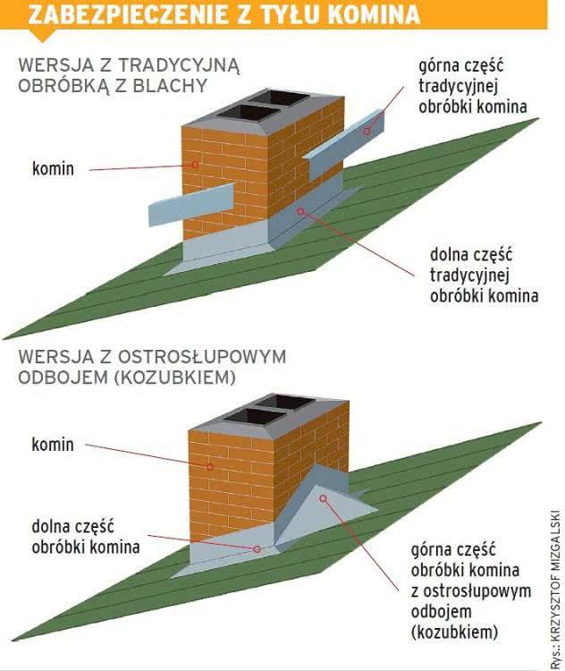 z17744333V,Przejscie-komina-przez-dach.j