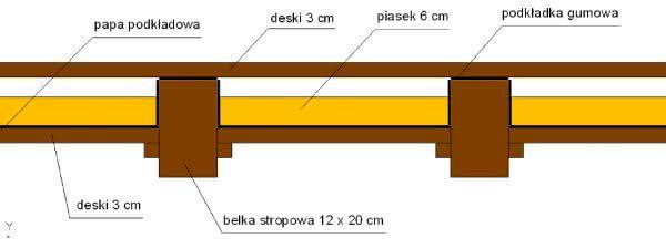 Znalezione obrazy dla zapytania strop drewniany warstwy