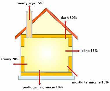 procentowe-straty-ciepla-dom.jpg