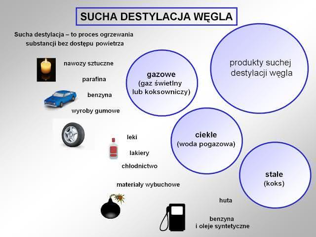 sucha_destylacja_wegla.jpg