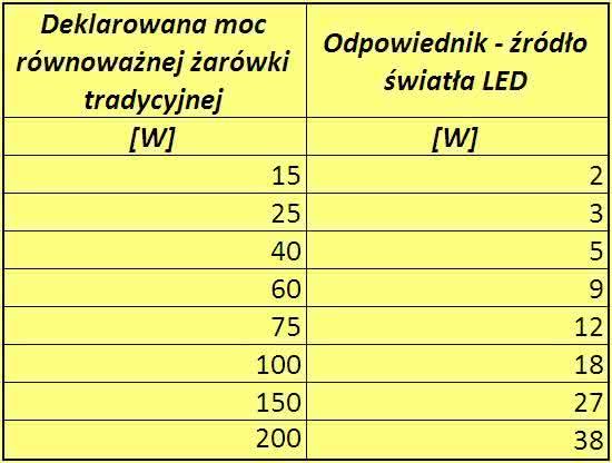 tabela-mocy-rownowaznej-LED.jpg