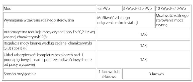 tabela-wymagania-OSD.jpg