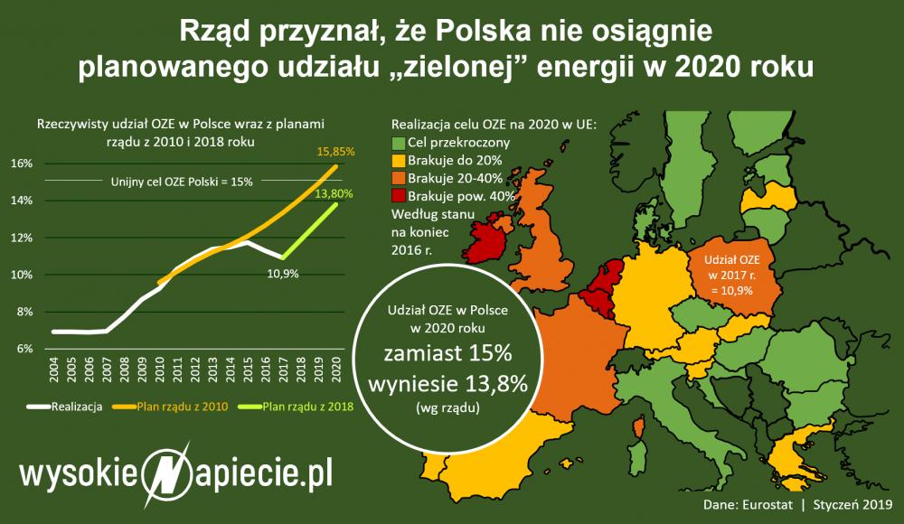 udzial_oze_w_polsce_2020_2019.png