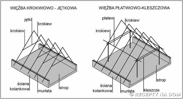 wiezba_krokwiowo_jetkowa_platwiowo_klesz
